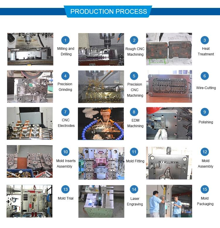 *nufacture process
